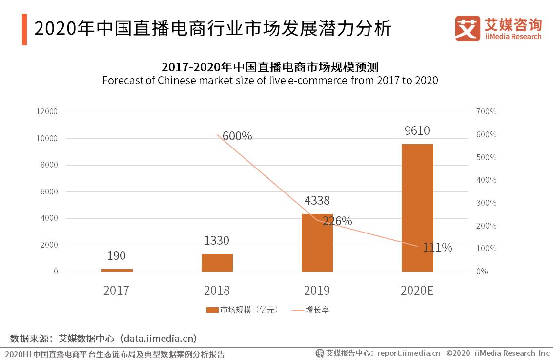 中国直播电商行业市场发展潜力分析
