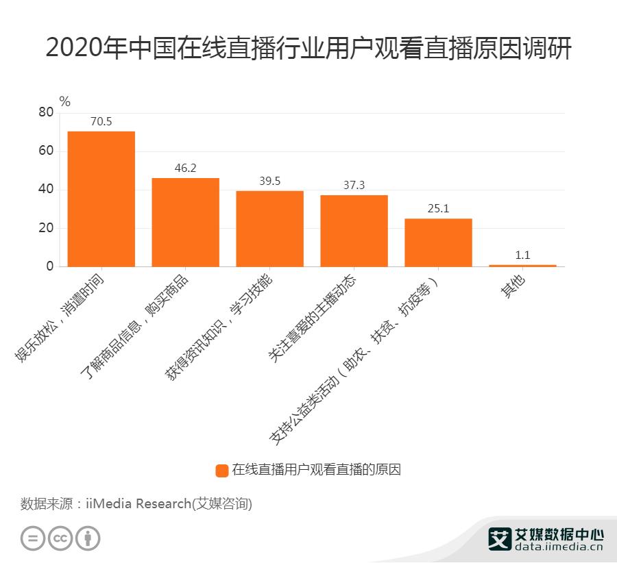 2020年中国在线直播行业用户观看直播原因调研