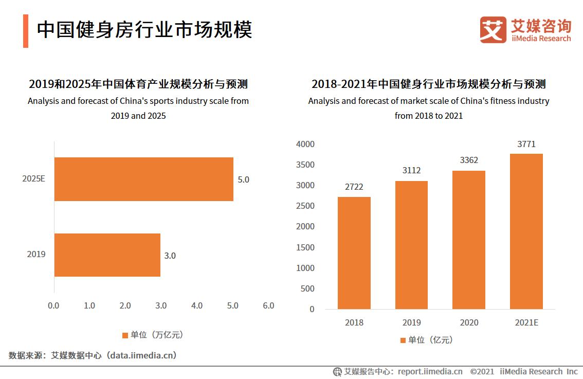 中国健身房行业市场规模