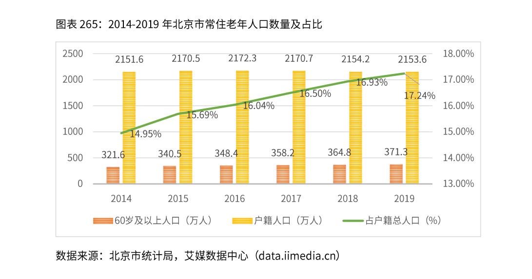 北京市养老行业现状