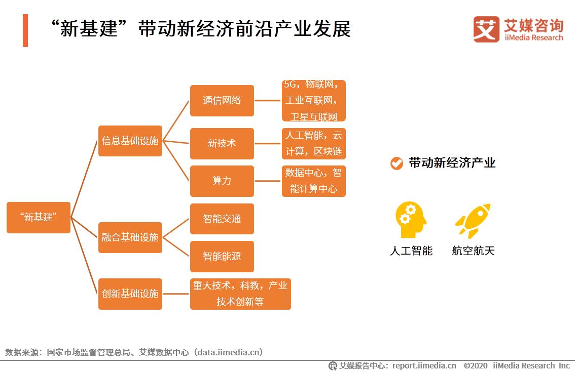 """""""新基建""""带动新经济前沿产业发展"""
