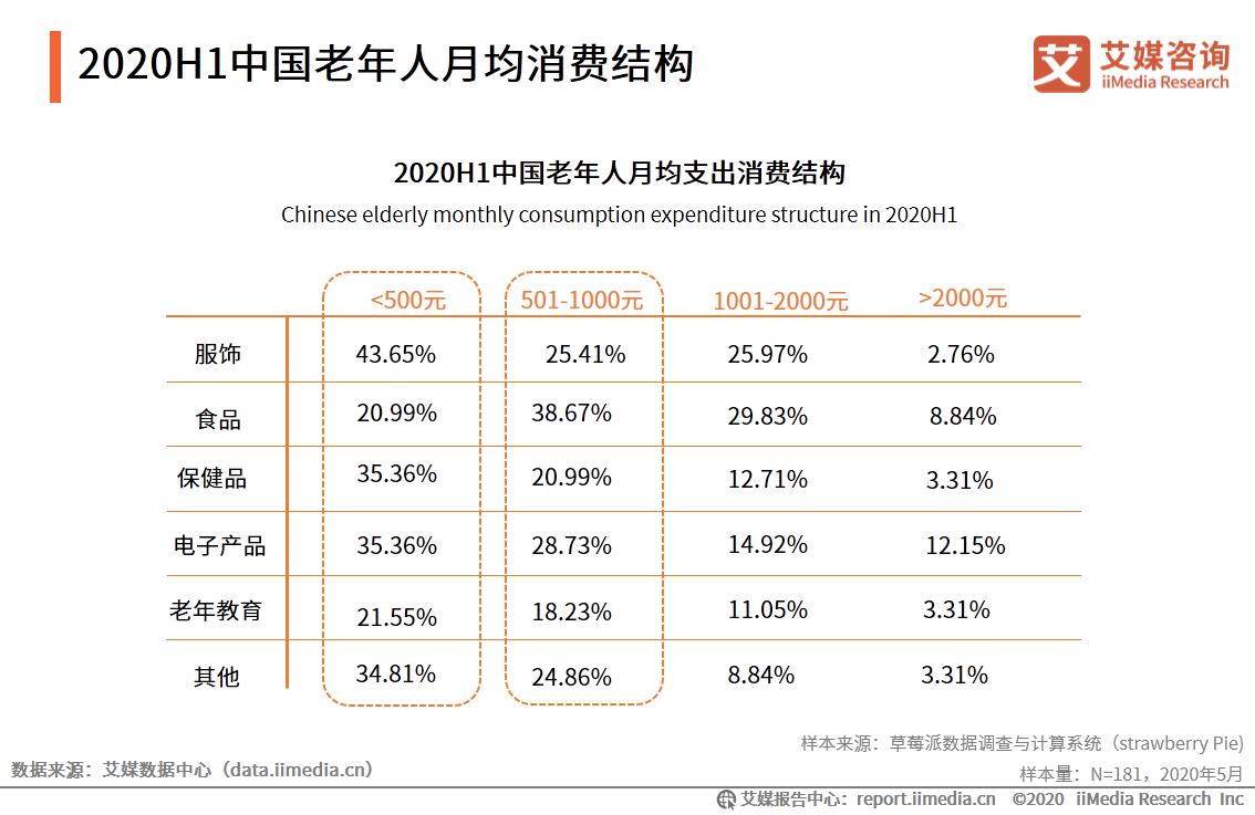 2020H1中国老年人月均消费结构
