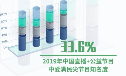 在线直播行业数据分析:2019年中国直播+公益节目中爱满民尖节目知名度为33.6%