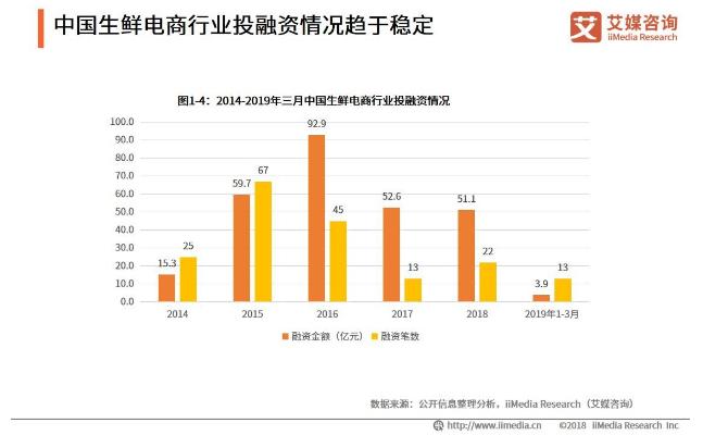 """""""食行生鲜""""获2.5亿元C+轮融资 中国生鲜电商行业投融资情况趋于稳定"""