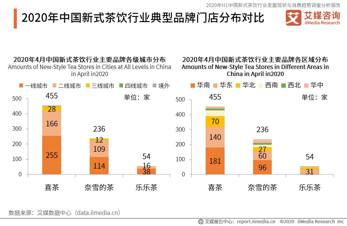 2020年中国新式茶饮行业典型品牌门店分布对比