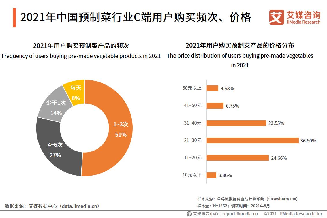 2021年中国预制菜行业C端用户购买频次、价格