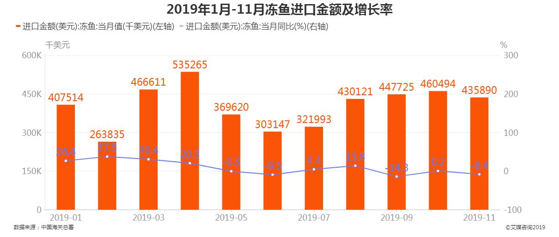 2019年1-11月冻鱼进口金额及增长率