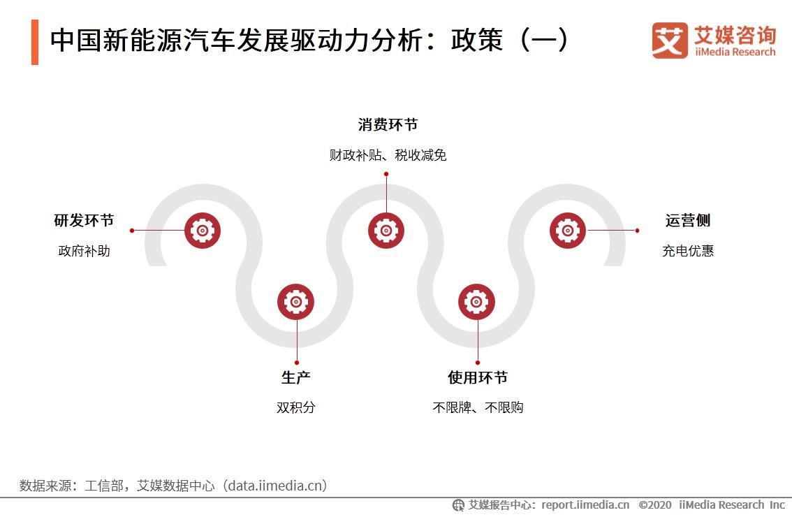 中国新能源汽车发展驱动力分析:政策