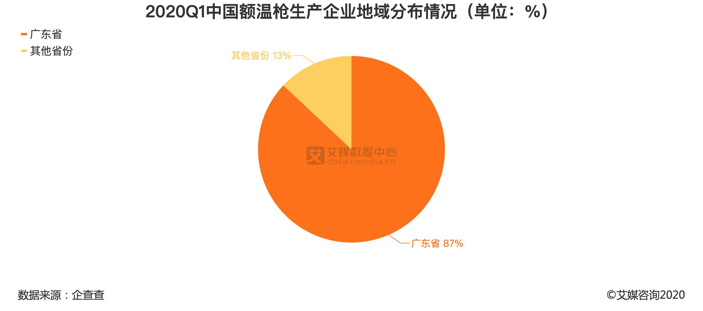 2020Q1中国额温枪生产企业地域分布情况(单位:%)
