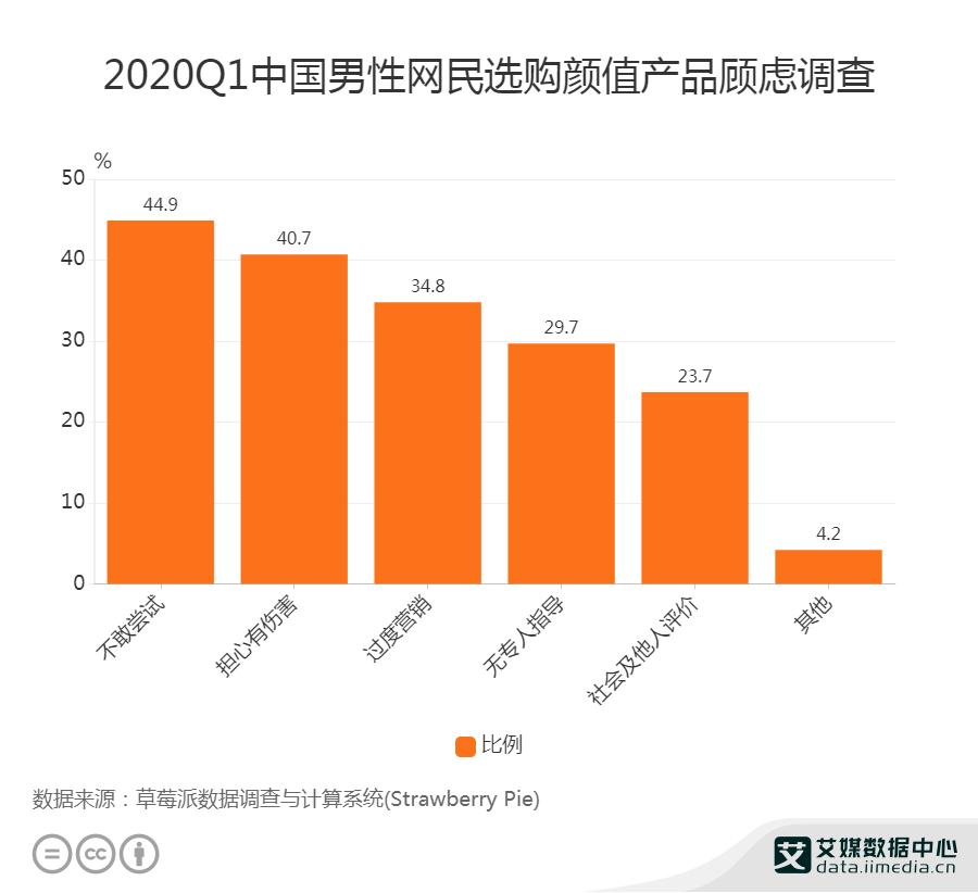 2020Q1中国男性网民选购颜值产品顾虑调查