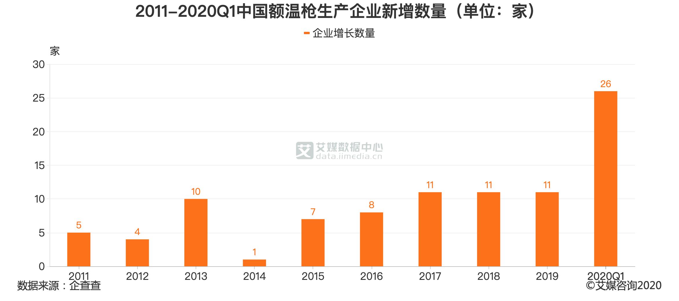 2011-2020Q1中国额温枪生产企业新增数量(单位:家)