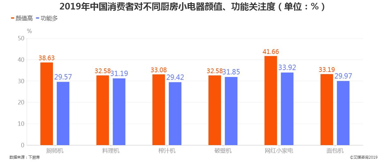 2019年中国消费者对不同厨房小电器颜值、功能关注度