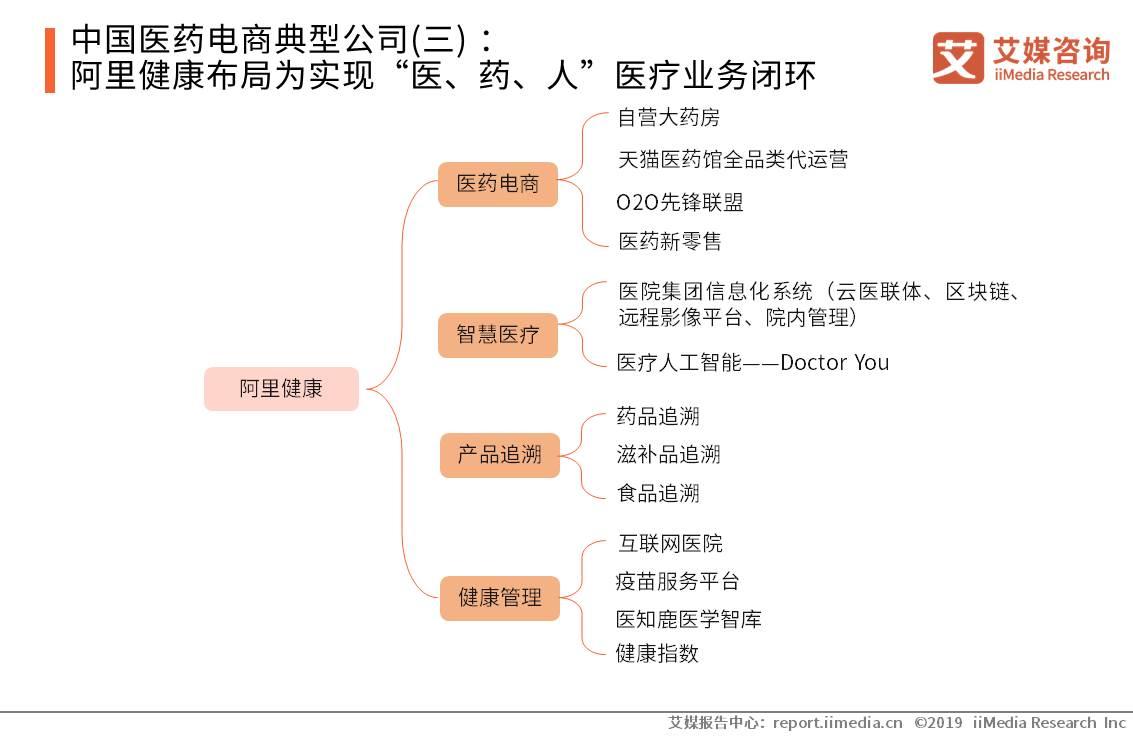 """中国医药电商典型公司(三) :阿里健康布局为实现""""医、药、人""""医疗业务闭环"""