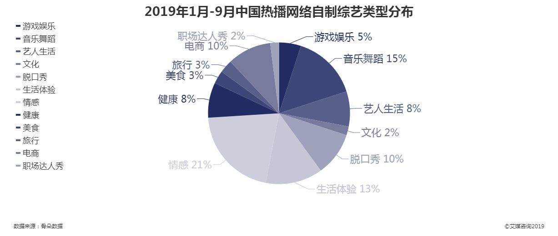 2019年1月-9月中国热播网络自制综艺类型分布