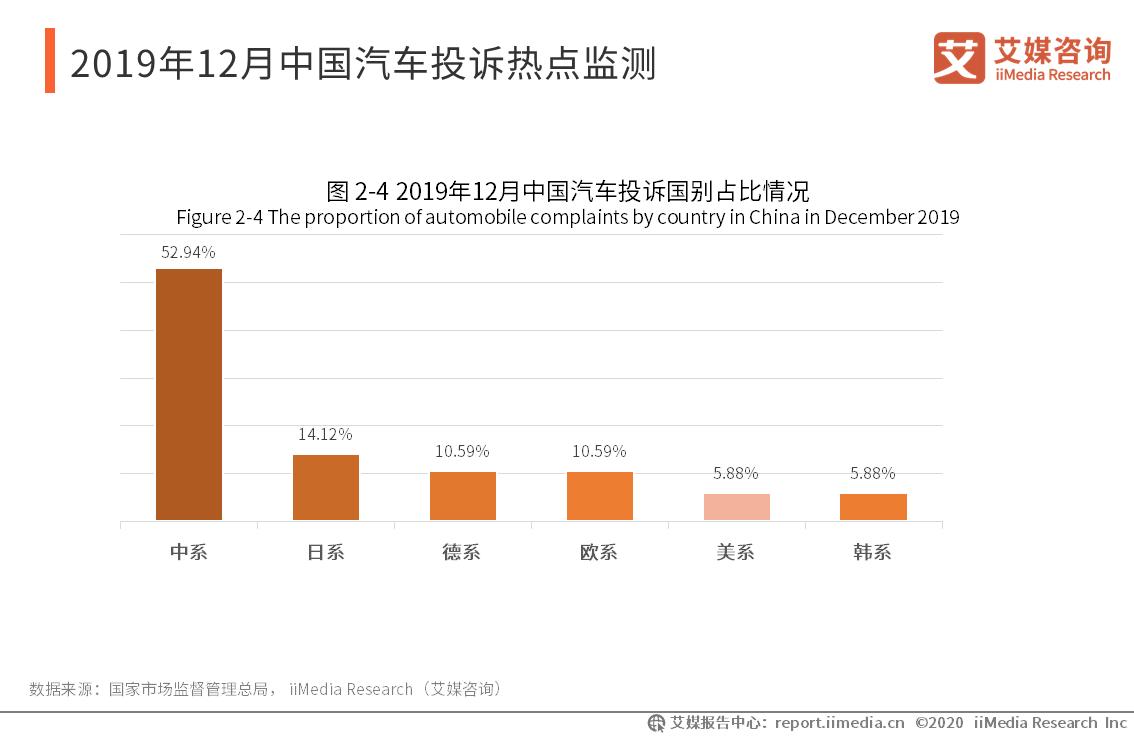 2019年12月中国汽车投诉热点监测