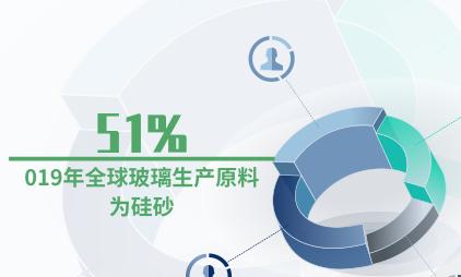 玻璃行业数据分析:2019年全球玻璃生产原料51%为硅砂