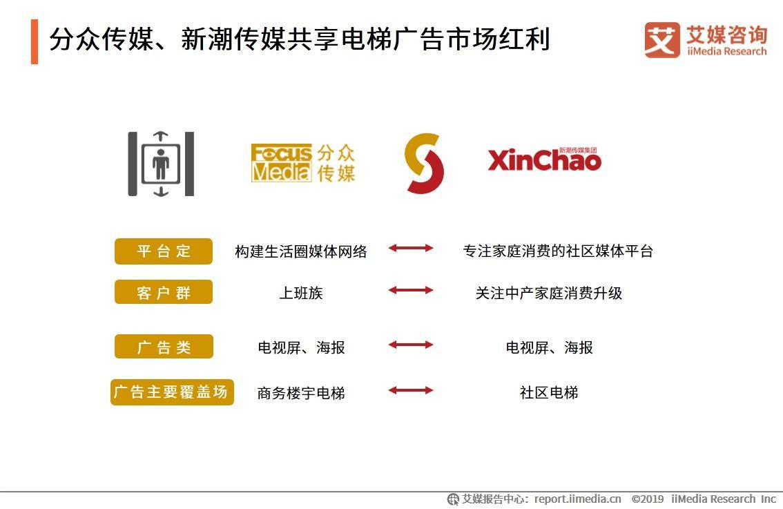 分众传媒、新潮传媒共享电梯广告市场红利