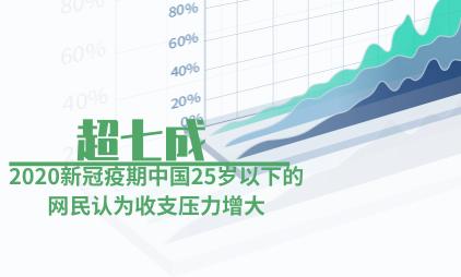 网民消费数据分析:2020新冠疫期中国超七成25岁以下的网民认为收支压力增大