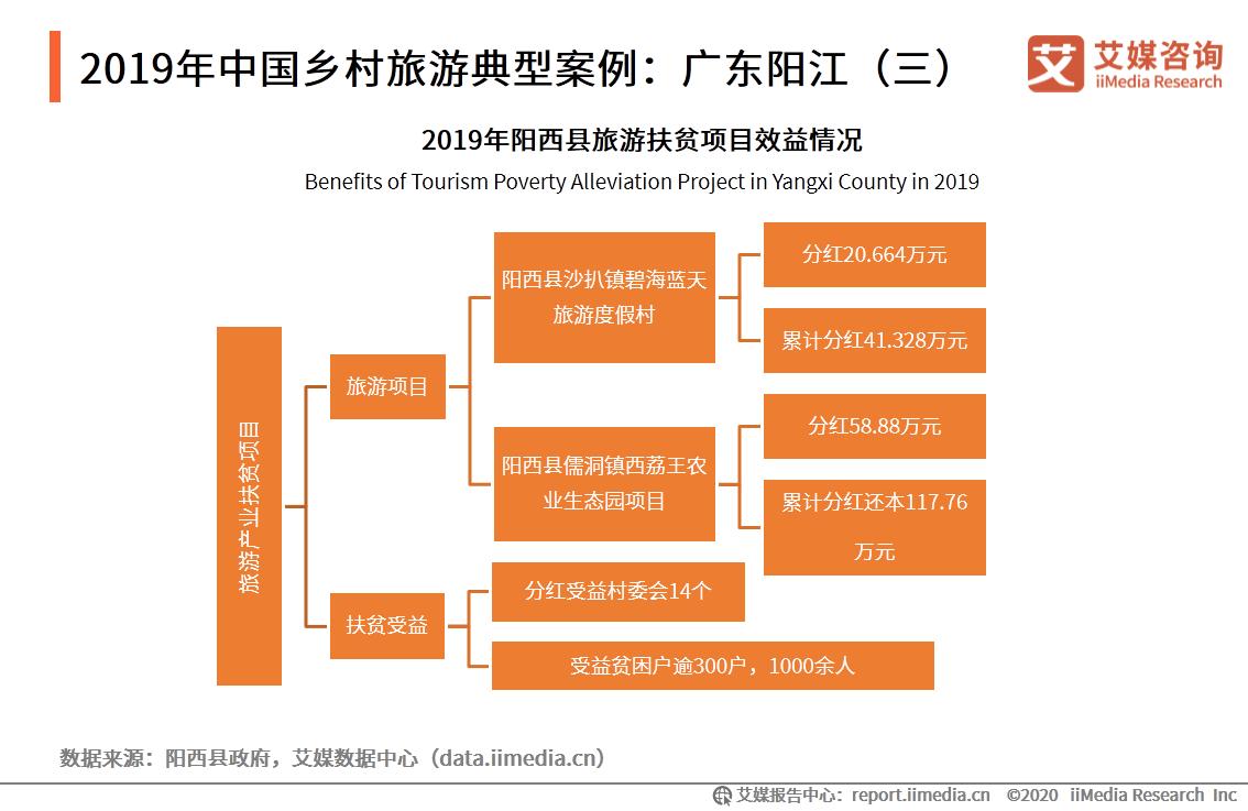 2019年中国乡村旅游典型案例:广东阳江(三)