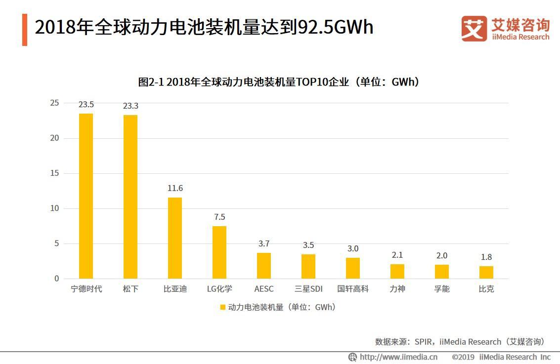 2018年全球动力电池装机量达到92.5GWh