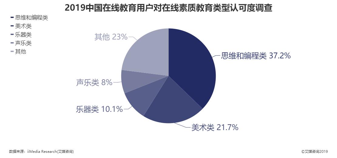 2019年中国在线教育用户对在线素质教育类型认可度调查结果
