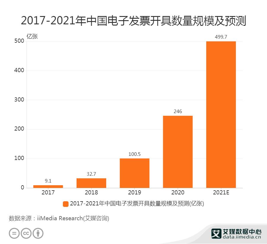2017-2021年中国电子发票开具数量规模及预测