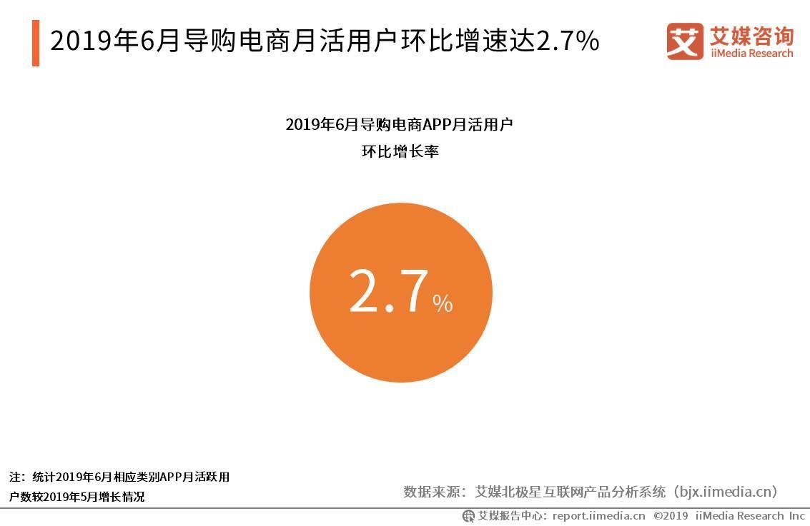 2019年6月导购电商APP月活用户环比增速达2.7%