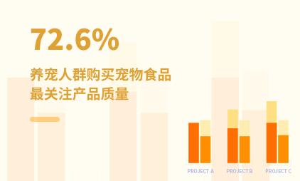 宠物经济数据分析:2021H1中国72.6%养宠人群购买宠物食品最关注产品质量