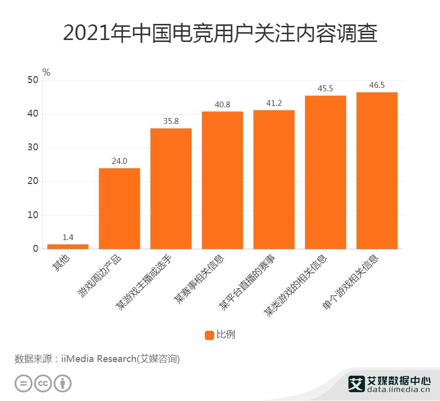 2021年中国46.5%电竞用户关注单个游戏相关信息