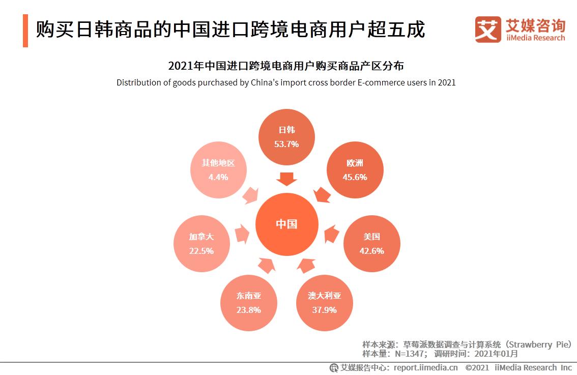 购买日韩商品的中国进口跨境电商用户超五成