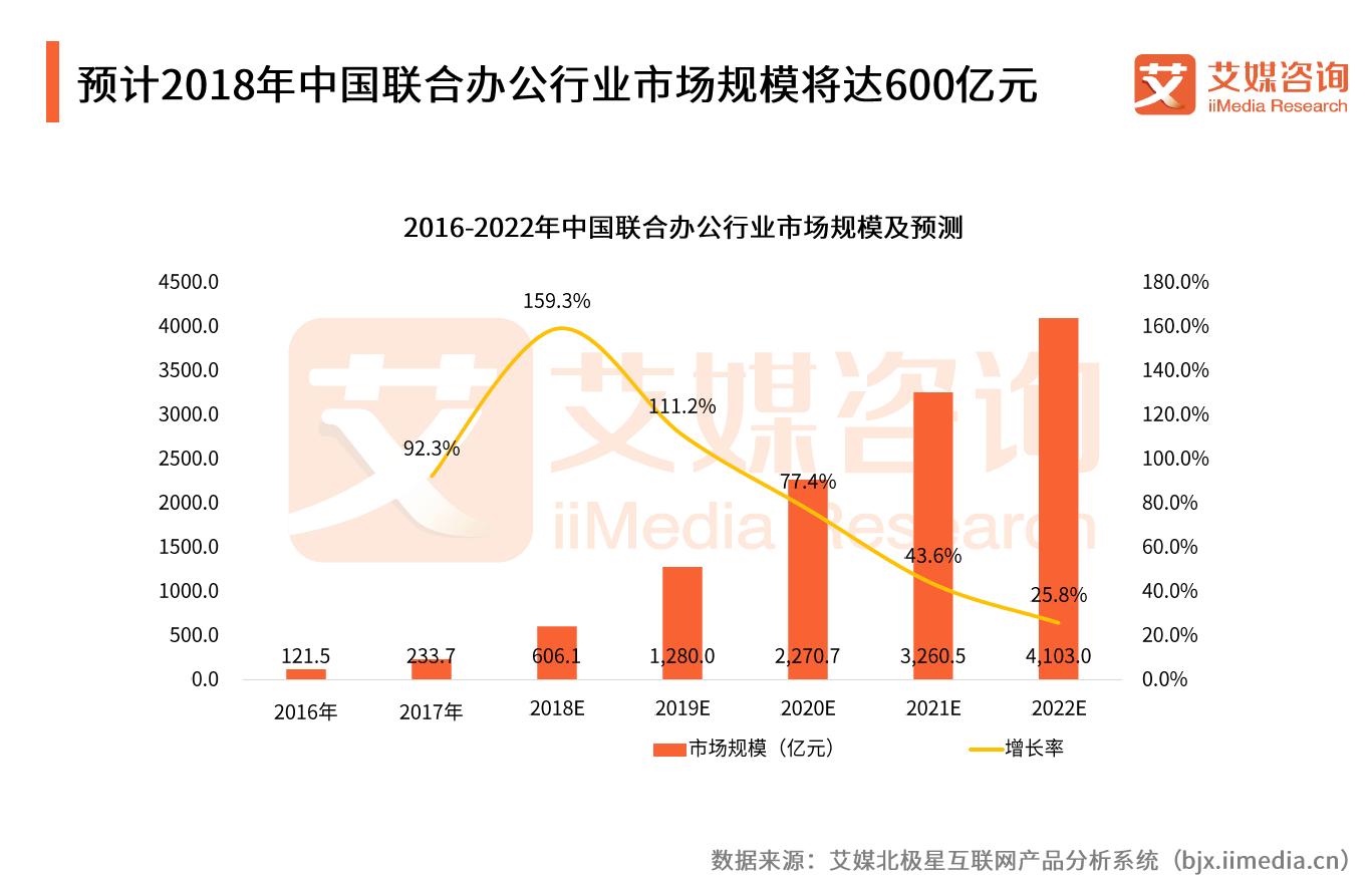 新风口!2018年联合办公行业市场规模将破600亿,头部竞争日益激烈