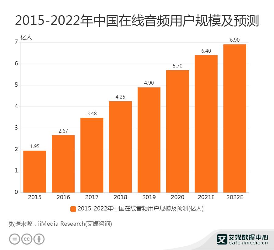 2015-2022年中国在线音频用户规模及预测