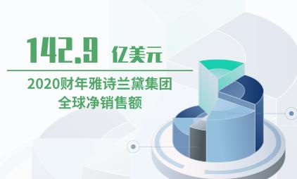 化妆品行业数据分析:2020财年雅诗兰黛集团全球净销售额为142.9亿美元