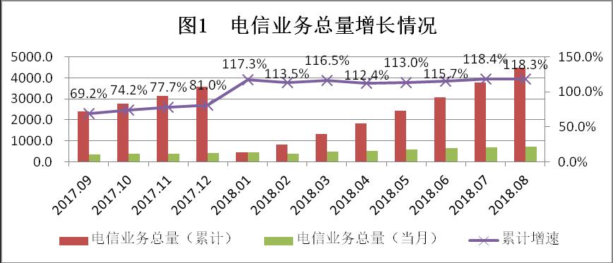 行业情报|2018年8月广东省基础电信业运行情况:业务收入达724.3亿元