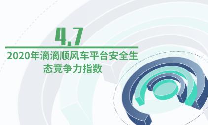 顺风车行业数据分析:2020年滴滴顺风车平台安全生态竞争力指数为4.7