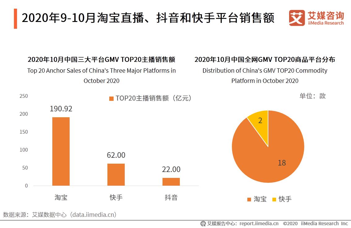 2020年9-10月淘宝直播、抖音和快手平台销售额
