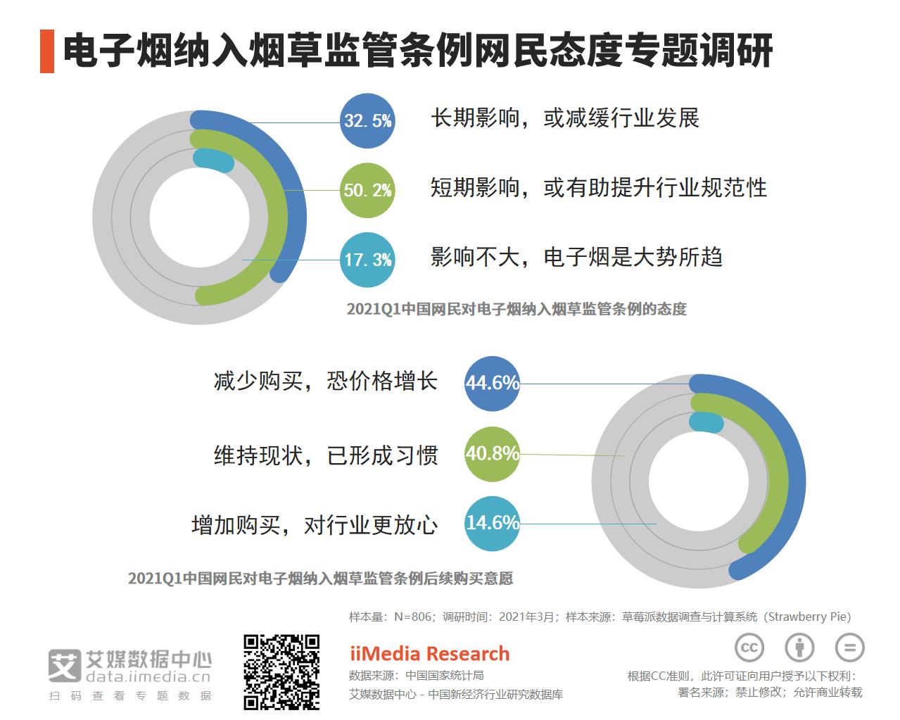 50.2%网友认为电子烟纳入烟草监管条例有助于提升行业规范性
