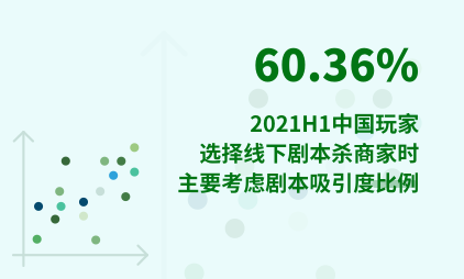 剧本杀行业数据分析:2021H1中国60.36%玩家选择线下剧本杀商家时主要考虑剧本吸引度