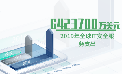 IT安全服务行业数据分析:2019年全球IT安全服务支出为6423700万美元