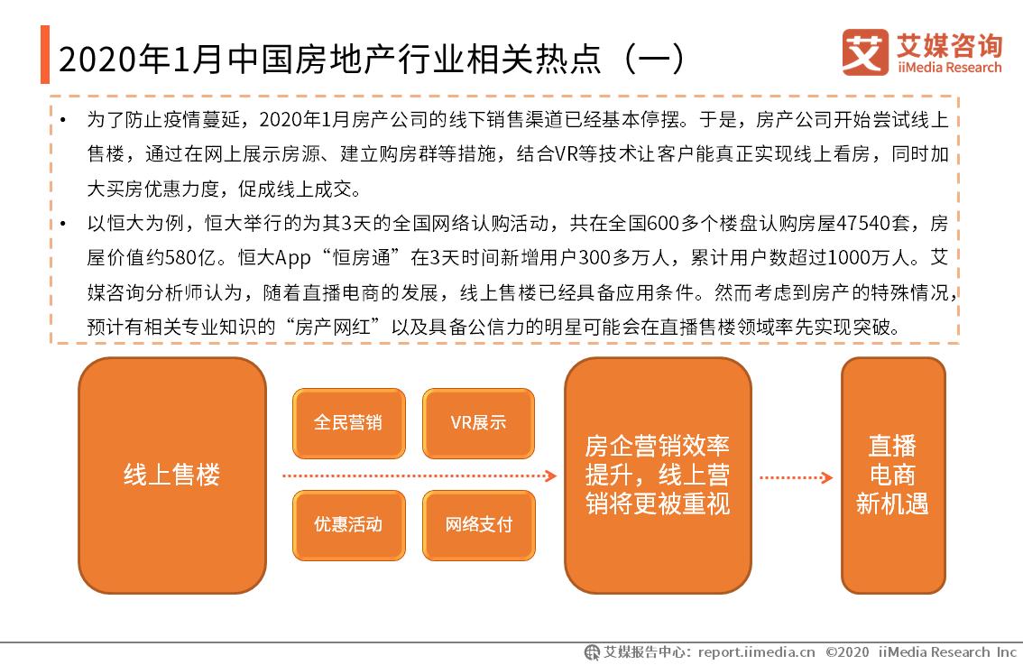 2020年1月中国房地产行业相关热点