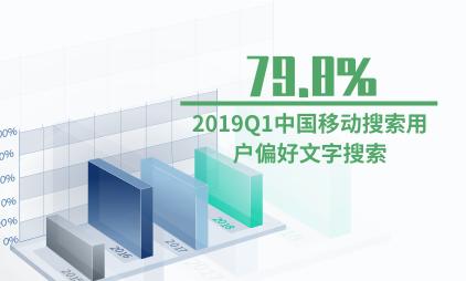 移动搜索行业数据分析:2019Q1中国79.8%移动搜索用户偏好文字搜索