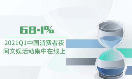 夜间经济行业数据分析:2021Q1中国68.1%消费者夜间文娱活动集中在线上