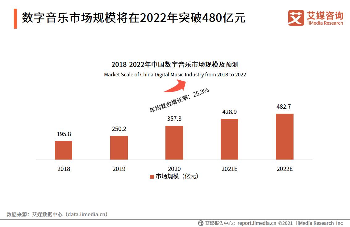 数字音乐市场规模将在2022年突破480亿元