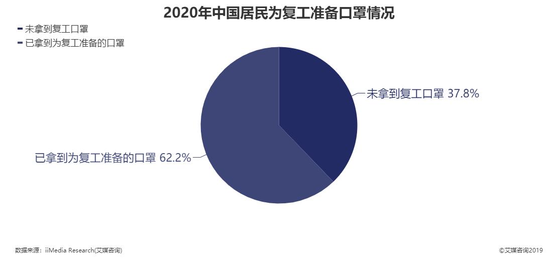 2020年中国居民为复工准备口罩情况