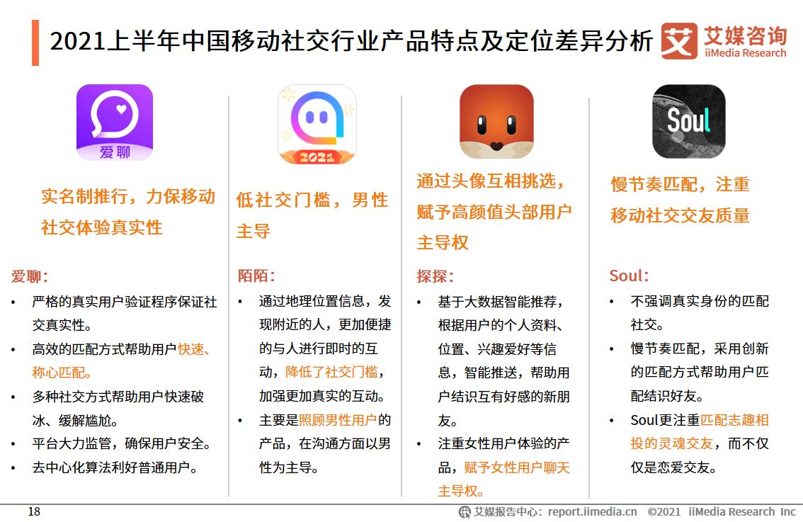 2021上半年中国移动社交行业产品特点及定位差异分析
