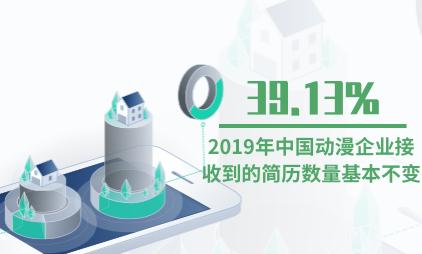 漫画行业数据分析:2019年中国39.13%动漫企业接收到的简历数量基本不变
