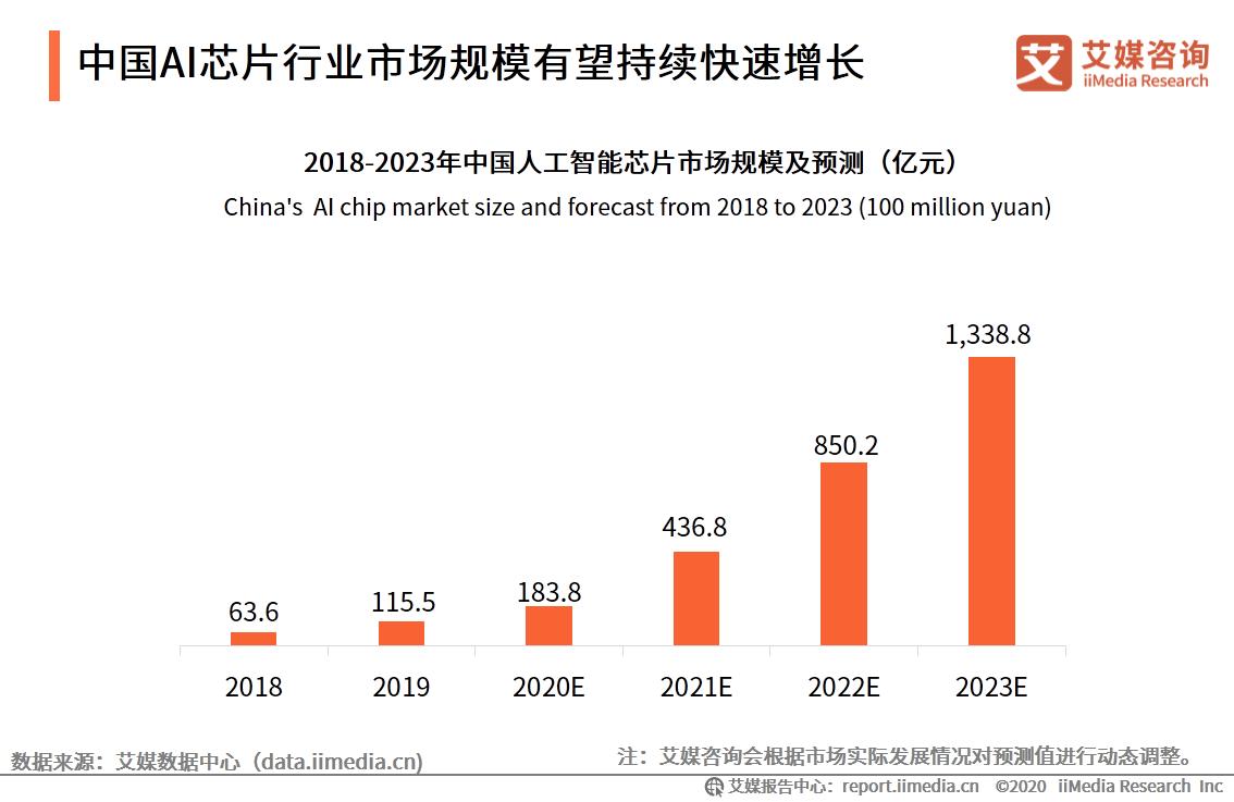 中国AI芯片行业市场规模有望持续快速增长