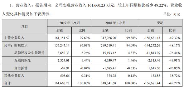 华谊兄弟前三季度亏损6.52亿,电影、电视剧、实景娱乐收入全面下降