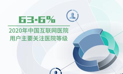 大健康行业数据分析:2020年63.6%中国互联网医院用户主要关注医院等级