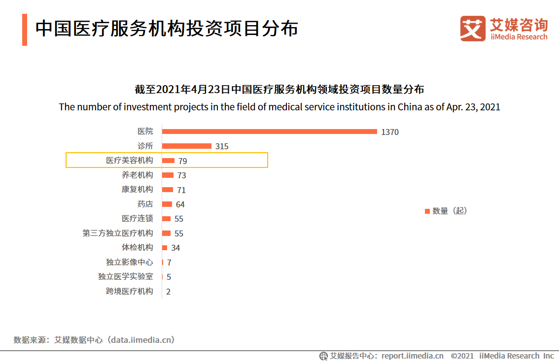 中国医疗服务机构投资项目分布